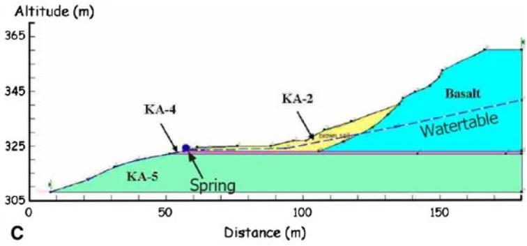 2D Slope Stability Model of Wechsler et al (2008)