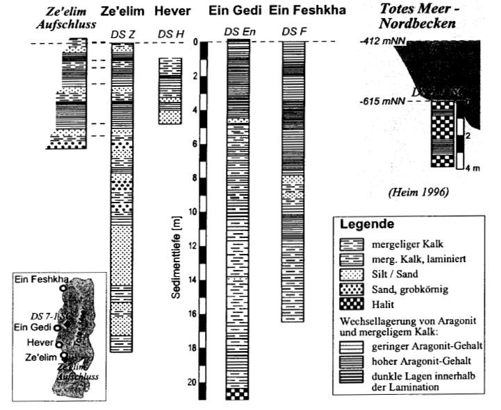 Core Inventory 1997 GFZ GSI Cores
