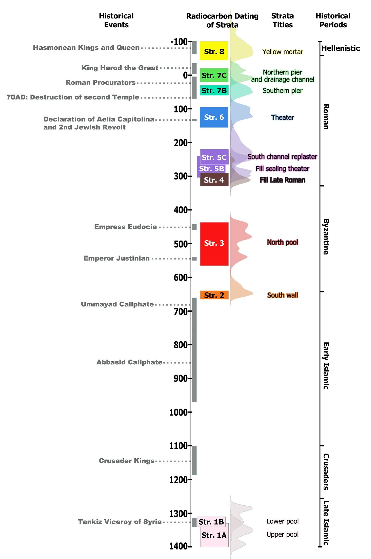 Chronological chart of Wilson's arch excavation