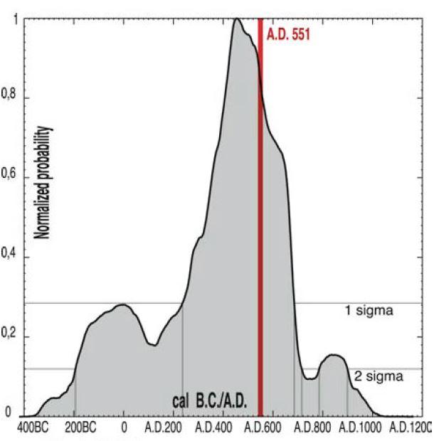 Fig. DR7 Elias et al (2007) Supplemental