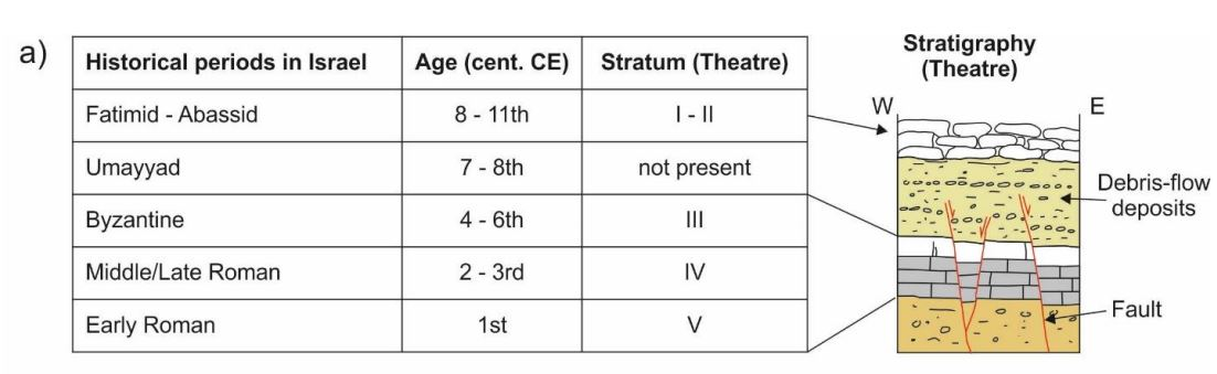 Stratigraphy at the Theater Tiberias