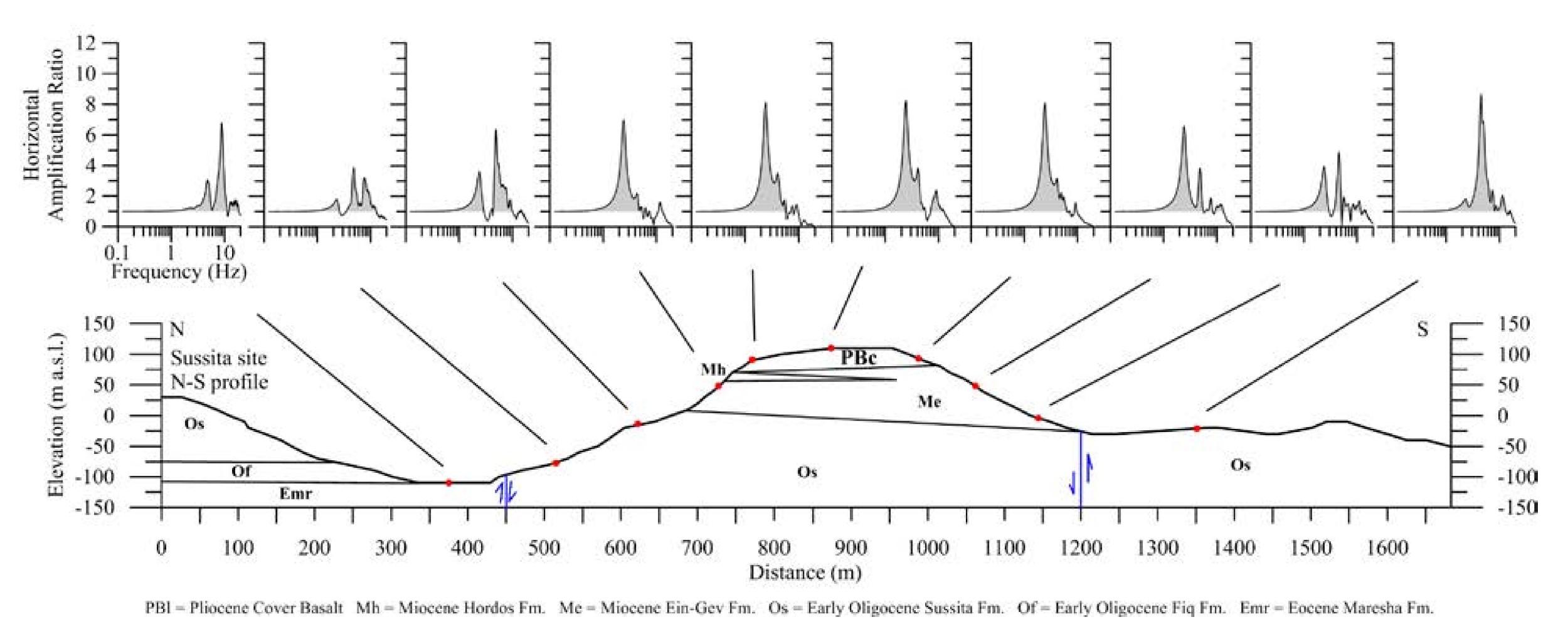 Topographic or Ridge Effect at Hippos Sussita